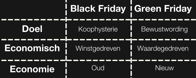 Verschil Black Friday en Green Friday
